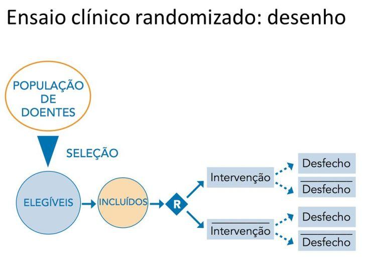 Ensaio clínico randomizado: desenho